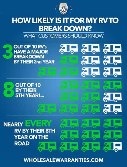 Probability of a Breakdown