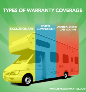 Types of Warranty Coverage
